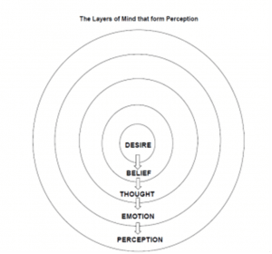 Layers of Mind that form Perception David Hoffmeister